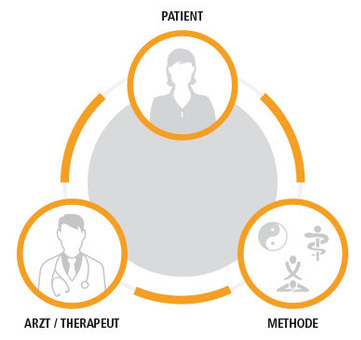 Patient - Methode - Arzt/Therapeut